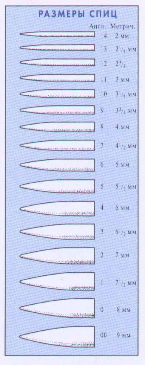 Номера спиц для вязания